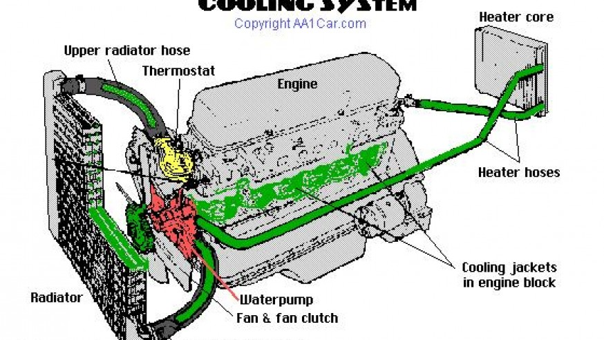 Servicing Your Engine's Cooling System