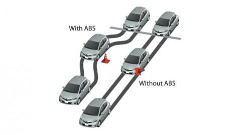 Braking under ABS and Non-ABS